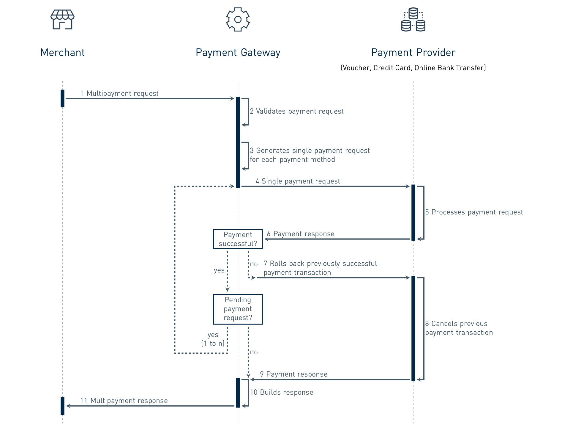 Multipayments Workflow